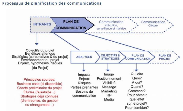 La communication l essence d un projet gestion de for Projet de plan