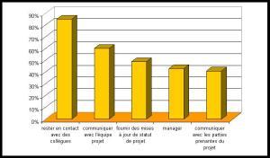 Les objectifs des médias sociaux en gestion de projet