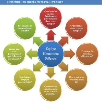 Source: Le travail d'équipe efficace, page 3.